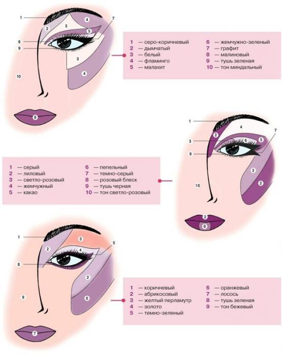 Что нужно для макияжа лица в домашних условиях